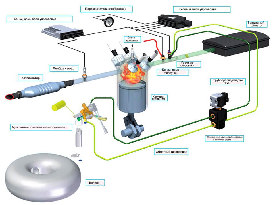 Схемы подключения гбо 2 поколения инжектор